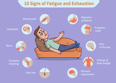 10 Symptomen van overatigue en uitputting. Chronisch vermoeidheidssyndroom. Vector medische Infographics illustratie. Overwogen man liggend op de bank.