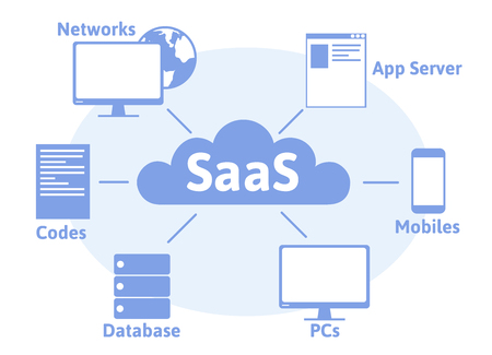 Concept of SaaS, software as a service. Cloud software on computers, mobile devices, codes, app server and database. Vector illustration in flat style, isolated on white background. Ilustração
