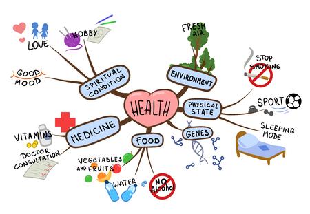 Mapa mental sobre el tema de la salud y el estilo de vida saludable. Ilustración de vector de mapa mental, aislado sobre fondo blanco.