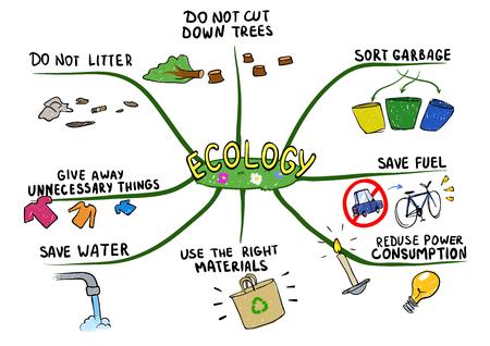 Mapa mental sobre el tema de la ecología y la protección del medio ambiente. Ilustración de vector de mapa mental, aislado sobre fondo blanco.