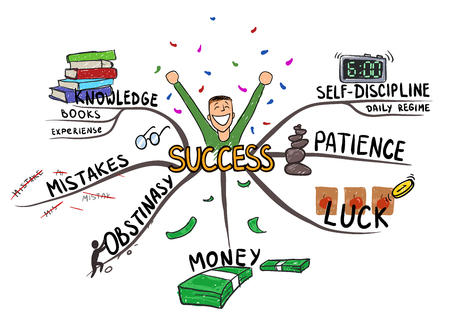 Mind map on the topic of success and happiness concept vector illustration