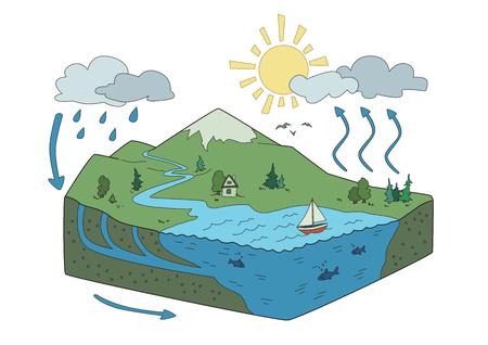 Rappresentazione schematica vettoriale del ciclo dell'acqua in natura, ciclo idrologico. Illustrazione infografica isometrica. Archivio Fotografico - 97358966