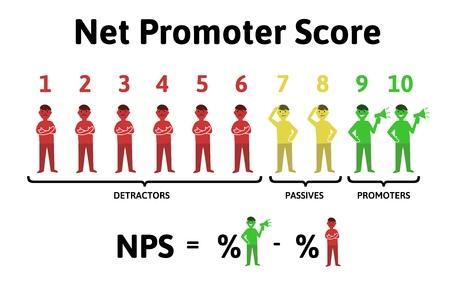 La fórmula para calcular NPS. Puntaje neto del promotor, educación infografía ilustración vectorial, aislado sobre fondo blanco. Ilustración de vector