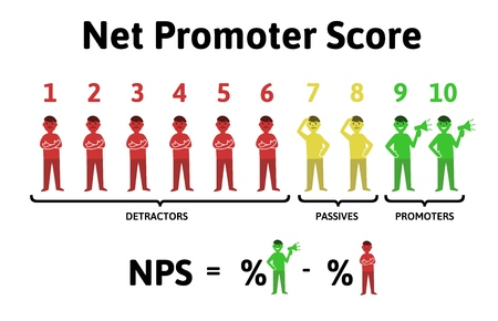 The formula for calculating NPS. Net promoter score, education infographics vector illustration, isolated on white background. Illustration