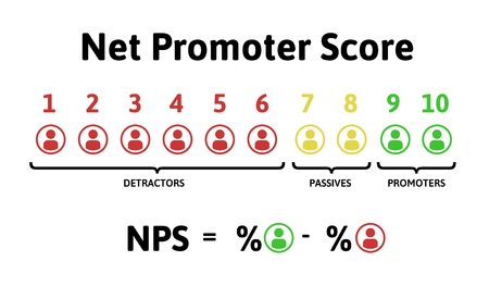 The formula for calculating NPS. Net Promoter Score, education infographics. Vector illustration, isolated on white background. 일러스트