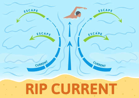 How to escape rip current. Instruction board with scheme and arrows, outdoor sign. Colorful flat vector illustration. Horizontal. Vettoriali