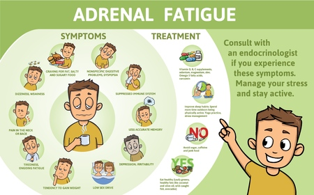 Adrenal Fatigue symptoms and treatment. Infographic poster with text and character. Flat vector illustration, horizontal. 版權商用圖片 - 110283158