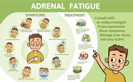Symptomen van bijniervermoeidheid en behandeling. Infographic poster met tekst en karakter. Platte vectorillustratie, horizontaal.