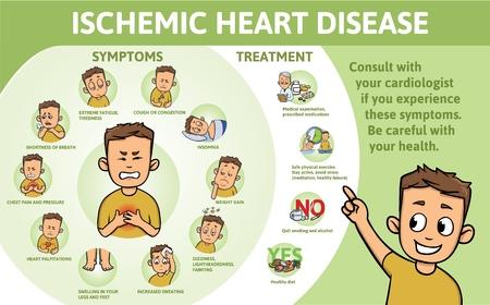 Infografía de cardiopatía isquémica. Signos, síntomas, tratamiento. Cartel informativo con texto y carácter. Ilustración de vector plano, horizontal.