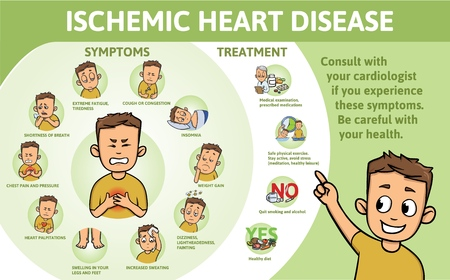 Ischemic Heart Disease infographics. Signs, symptoms, treatment. Information poster with text and character. Flat vector illustration, horizontal. 向量圖像