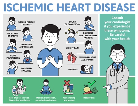 Ischemic Heart Disease infographics. Signs, symptoms, treatment. Information poster with text and character. Flat vector illustration, horizontal on white background. Vector Illustration
