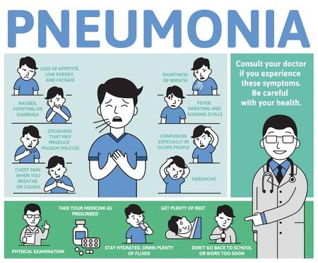 Síntomas y tratamiento de la neumonía. Cartel informativo con texto y carácter. Ilustración de vector plano, horizontal. Ilustración de vector