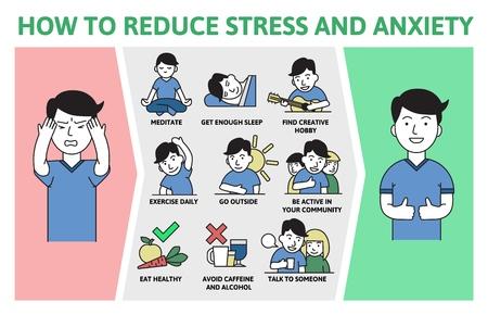 Preventie van stress en angst. Informatieposter met tekst en stripfiguur. Kleurrijke platte vectorillustratie, horizontaal. Vector Illustratie