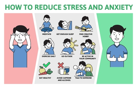 Prevenzione di stress e ansia. Poster di informazioni con testo e personaggio dei cartoni animati. Illustrazione vettoriale piatto colorato, orizzontale. Vettoriali