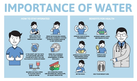 Importance of water infographics. Benefits for health. Information poster with text and character. Colorful flat vector illustration on white background, horizontal. Illustration