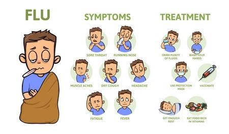 Erkältungs- und Grippesymptome und Vorbeugung. Anzeichen, Symptome und Behandlung. Informationsplakat mit Text und Charakter. Bunte flache Vektorillustration, horizontal.