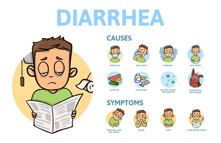 Diarrhea, causes and symptoms. Information poster with text and cartoon character. Colorful flat vector illustration. Isolated on white background.
