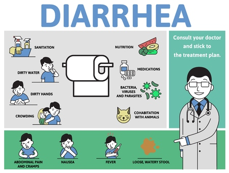 Diarrhea causes and symptoms. Infographic poster with text and characters. Flat vector illustration, horizontal.