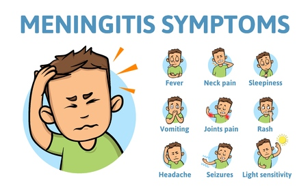 Meningitis symptoms. Information poster with text and cartoon character. Colorful flat vector illustration. Isolated on white background. Иллюстрация