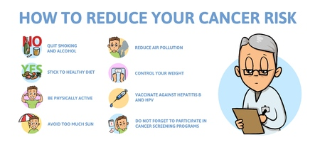 How to reduce risk of cancer, what you should do. Information poster with text and cartoon characters. Flat vector illustration on white background, horizontal.