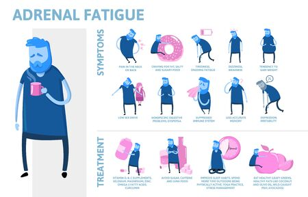 Symptômes et traitement de la fatigue surrénale. Affiche infographique avec texte et caractère. Illustration vectorielle plane, horizontale. Vecteurs