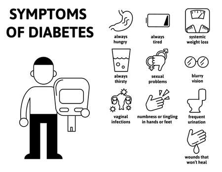 Symptoms of diabetes, medical infographics. Infochart with text and characters. Flat vector illustration on white.