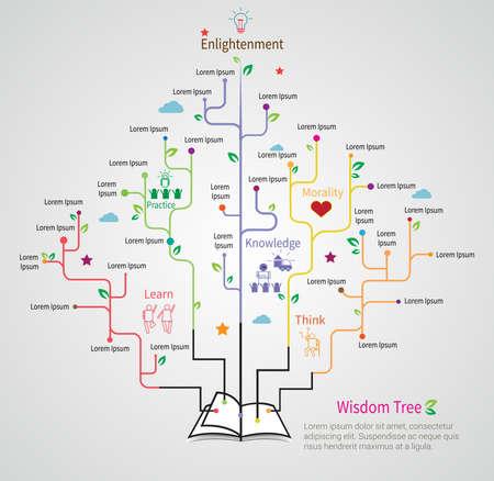 diagrama de arbol: Árbol de la sabiduría crece del libro con el modelo lineal infografía plana de diseño para el concepto de la educación, crear por el vector