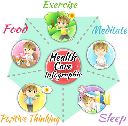 alimentacion: Cómo obtener una buena salud y el bienestar de la disposición de diseño de plantilla infografía por la comida sana y complementaria, ejercicio, relxation sueño, la meditación y la mente positiva, crear por el vector de dibujos animados