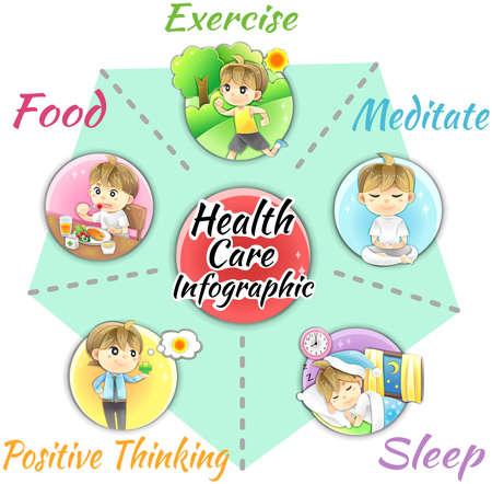 hälsovård: Hur man kan få god hälsa och välfärd infographic mall layout av hälsosam mat och kompletterande, motion, sömn relxation, meditation och positivt sinne, skapar genom tecknad vektor