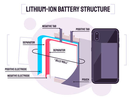 Illustration showing the structure of Lithium-ion batteries Stock fotó - 122704836