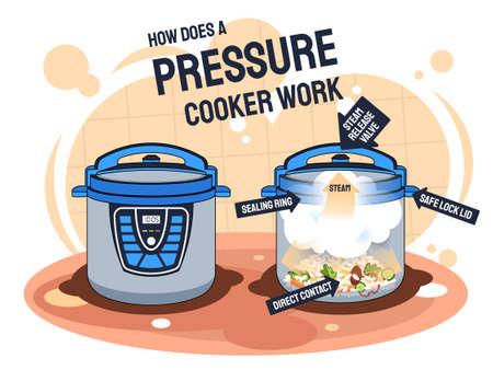 How does a pressure cooker work and prepares food Ilustração