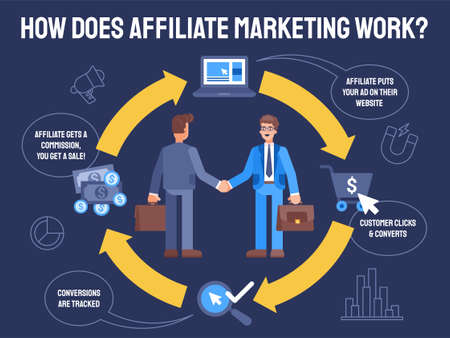 This colorful illustration shows affiliate marketing. Two businessmen wearing suits and ties are shaking hands. This illustration demonstrates a successful agreement and a mutually-profitable partnership.