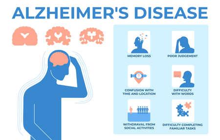 Flat vector infographic of symptoms Alzheimer s disease