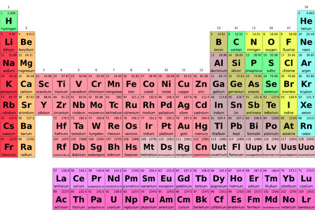 tableau périodique périodique des éléments. illustration vectorielle