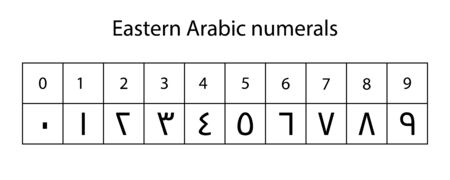 Eastern Arabic numerals system  isolated on white background Stock Illustratie