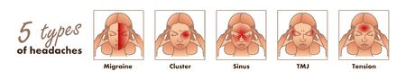 5 types of headaches. Migraine, cluster, sinus, TMJ, tension