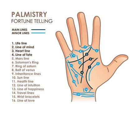Palmistry. Hand with main and secondary lines and symbols Illustration