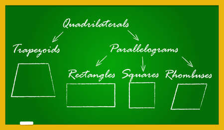 A school blackboard with quadrilateral types - trapezoid, parallelogram, rectangle, rhombus, square. The shapes are drawn in white crayon and the names written in handwriting Illustration