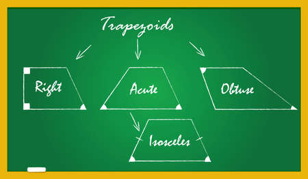 acute: A blackboard with trfpezoid types -right, acute, obtyse, isosceles. The shapes and the angles are drawn in white crayon and the names written in handwriting Illustration