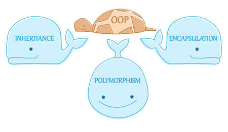 polymorphism: Object oriented programming concept. Representation of world turtle with OOP on three whales inheritance, polymorphism, encapsulation.