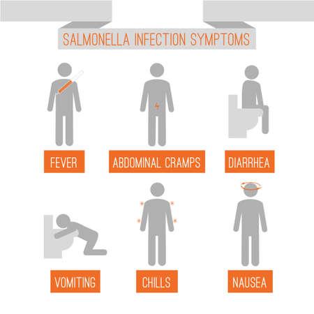 síntomas de la infección por salmonela Ilustración de vector
