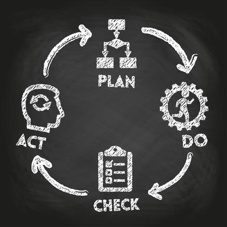 """Pizarra y """"Planificar - Hacer - Verificar - Actuar"""" concepto"""