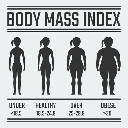 Body Mass Index vector illustratie, vrouwelijke figuur