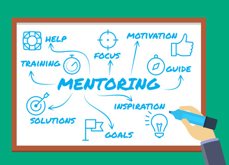 Whiteboard with keywords and icons related to mentoring