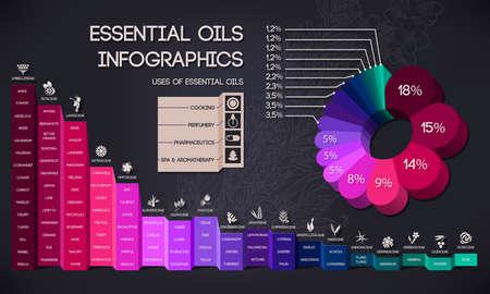 에센셜 오일 분류, 스파 및 아로마 테라피 인포 그래픽 일러스트