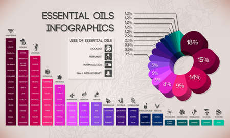 lavender oil: Essential oils classification, spa and aromatherapy infographics
