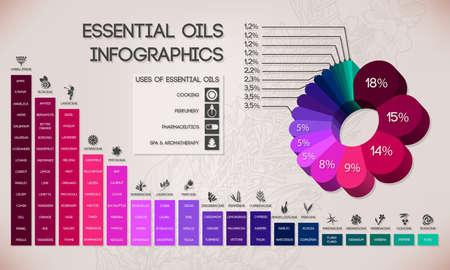 Etherische oliën indeling, spa- en aromatherapie infographics Vector Illustratie