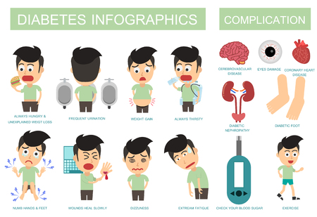 Diabetes symptoms and complications. Vector illustration flat design. Man Diabetes. Illusztráció