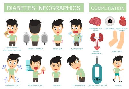 Diabetes symptoms and complications. Vector illustration flat design. Man Diabetes. Stock Illustratie