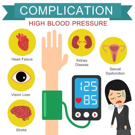 Powikłanie wysokiego ciśnienia krwi. Płaska konstrukcja ilustracji wektorowych. Kobieta w biurze.